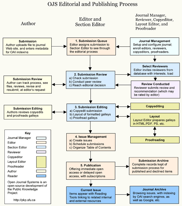 OJS rengimas ir spausdinimas